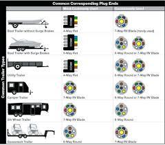 rv brake wiring diagram wiring diagram database 7 pin trailer wiring diagram rv