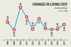 Dhaka City In 2017 Rise In Living Cost Highest In 4yrs