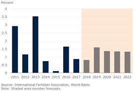 Fertilizer Market Outlook Potash Prices To Rise In 2019 But