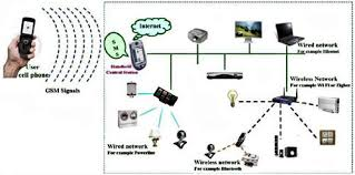 download home wireless network design dissland info wifi network diagram at Wireless Home Network Design Diagram