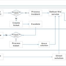 Incident Management Flow Chart Incident Management Flow Chart Download Scientific Diagram