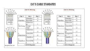inspirational cat 5 e wiring diagram wiring diagram cat 5 wiring diagram wall plate network cat 5e ethernet wiring diagram