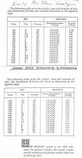Swing Stage Weight Chart Bell Weight Tables
