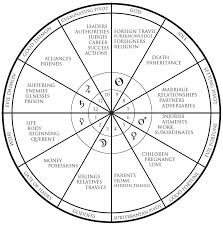 Free Full Astrology Chart Proper Astrology Chart And Houses Free Birth Chart With