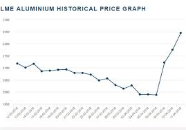 Aluminum Futures Chart Aluminum Soars 13 This Week As Russian Producer Gets Hit