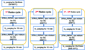 Redox Cycling Flow Chart One Redox Cycle Is Composed Of The