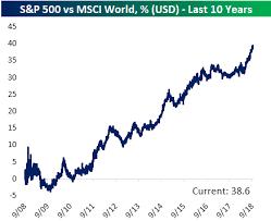 Msci World Index Etf Chart Us Vs Rest Of World Relative Strength Charts Bespoke