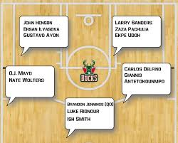 Milwaukee Bucks Depth Chart Whats Left For Eastern Conference Teams To Do This