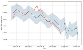 Korea Zinc Stock Forecast Up To 442330 Krw 010130 Stock