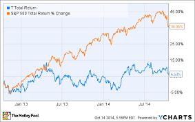 Is It Time To Buy ATT Inc Stock The Motley Fool Impressive AtT Stock Quote