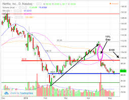 Netflix Nflx Stock Chart Shows Potential 10 Recovery