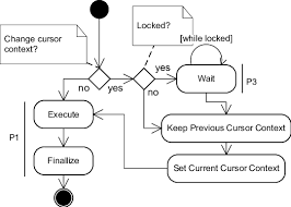 Basic Flowchart Basic Flowchart Diagram Download Scientific Diagram
