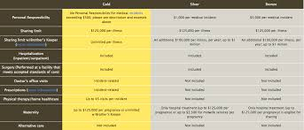 Health Care Sharing Ministries Comparison Chart Christian Healthcare Ministries Review Healthsharing Reviews