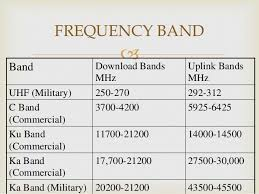 C Ku Band Satellite Chart Difference Between Ku Band C Band Satellite Tv Frequencies
