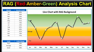 Rag Red Amber Green Analysis Chart In Excel Line Chart With Rag Background