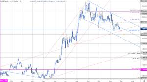 Gold Price Forecast Is Xau Usd On The Verge Of A Breakdown