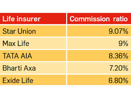 Sahara Agent Commission Chart 6 Ratios To Know When Buying Insurance The Economic Times
