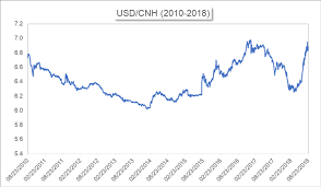 China Currency Trend Chart Cnh Vs Cny Differences Between The Two Yuan Nasdaq