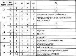 Наталия Егорова Контрольно измерительные материалы Русский язык  Наталия Егорова Контрольно измерительные материалы Русский язык 7 класс