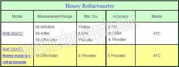 Professional 3 Scale Honey Brix And Baume Hand Refractometer Buy Honey Brix And Baume Hand Refractometer Imker Refraktometer Baume Refractometer