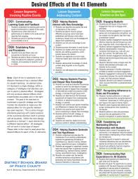 Marzano Elements Chart Marzano Elements Related Keywords Suggestions Marzano