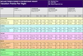 2020 Point Chart Dvc Disney Bay Lake Tower Points Chart Resort Info