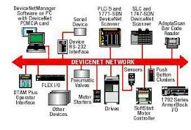 field level industrial communication networks