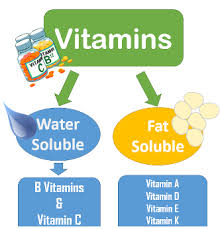 Water Soluble And Fat Soluble Vitamins Chart Getting To Know Your Vitamins Steemit
