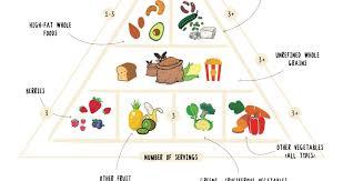 Blank Food Pyramid Chart Finally A Healthy Plant Based Vegan Food Pyramid