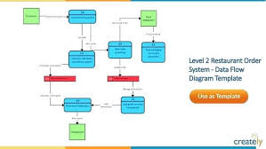 data flow diagram visio beth shearon web portfolio systems analysis data flow diagram template wiring diagram u2022
