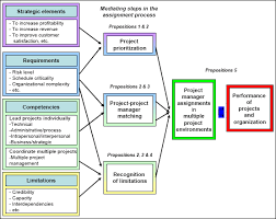 project manager assignment model a conceptual model of project manager assignments in multiple project environments of high velocity