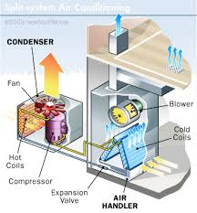 home air conditioning system diagram. window and split-system ac units - how air conditioners work: | howstuffworks home conditioning system diagram a