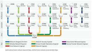 Cisco Certification Chart Kane Train Consulting It Training Tech Course Placement