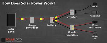 how does solar power work? it's surprisingly simple! solarloco Solar Fuse Box solar power diagram with fuses and switches solar panel fuse box