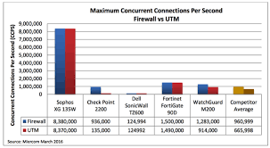 Firewall Comparison Chart Throughput Sophos Xg Firewall Beats Out Fortinet Dell Sonicwall And