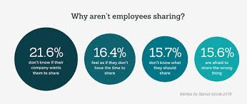 Employee News Social Media Why Employees Dont Share Company News On Social