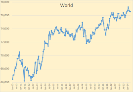 World Oil Inventory Chart World Oil Production According To The Eia Peak Oil Barrel