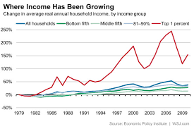 Why The U S Income Gap Continues To Grow