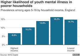 In Charts Report Into Childrens Mental Health Bbc News