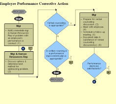 Employee Performance Corrective Action Uncontrolled If Printed