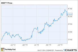 microsoft stock how much is microsoft stock worth the motley fool