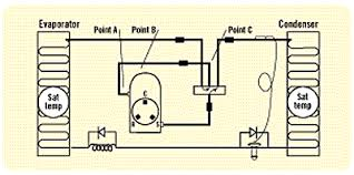 don t let that reversing valve outsmart you figure 1 troubleshooting points a suction line b compressor dome c suction line