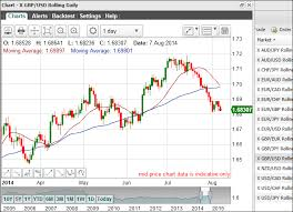 Gbp Usd Spread Betting Guide With Live Charts And Prices