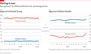 Trump Popularity Chart Daily Chart Robert Mueller Is More Popular With Trump