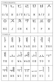 Korean Characters Chart Hangul Calligraphy The Korean Phonetic Alphabet Learn