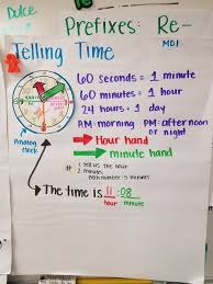 Telling Time Anchor Chart Stuff And Things Time Will Tell