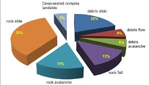 Earthquake Pie Chart Pie Chart Of The Classification Of The Damming Landslides