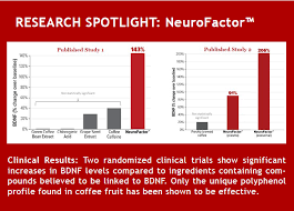 Find coffee fruit extract now! Cognitropic Premier Research Labs Prl