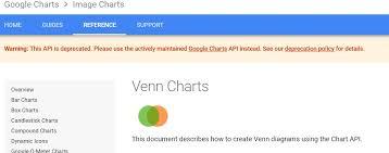 Venn Diagram Google Charts Venn Diagram Chart Page 2 Qlik Community