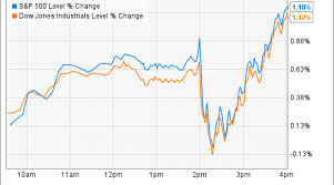 Inx Chart Apple Inc Jumps As Markets Go On A Fed Fueled Roller